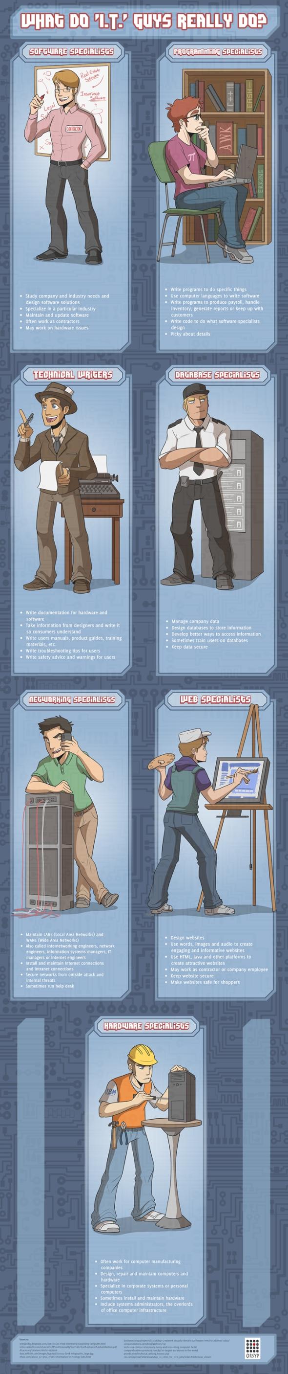 it infographic