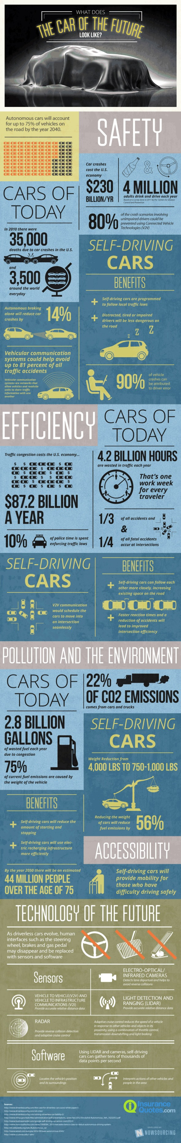 FUTURE CAR INFOGRAPHIC