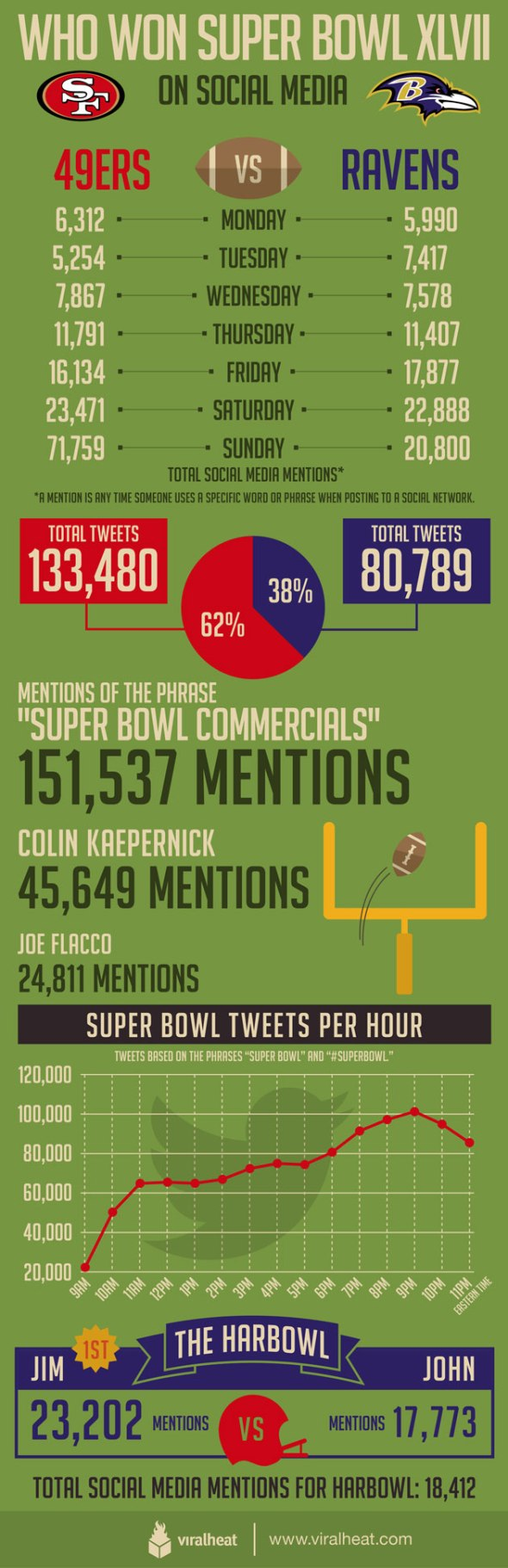 374270-super-bowl-infographic