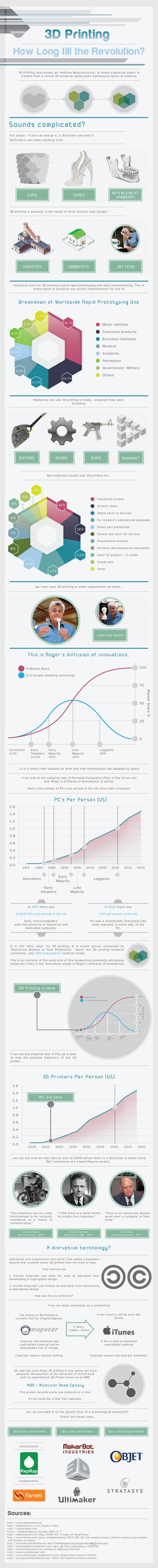 3d prinitng infograph workplace emporium