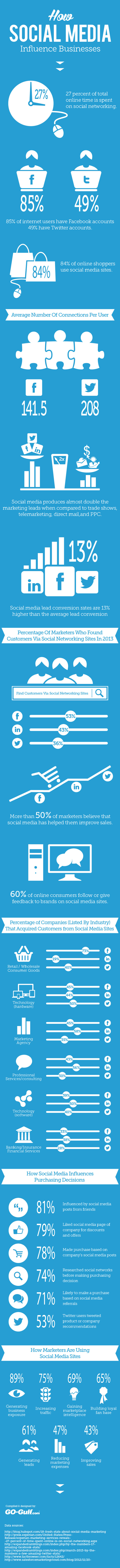 how-social-media-influence-businesses-infographic_51dbd2db20a64