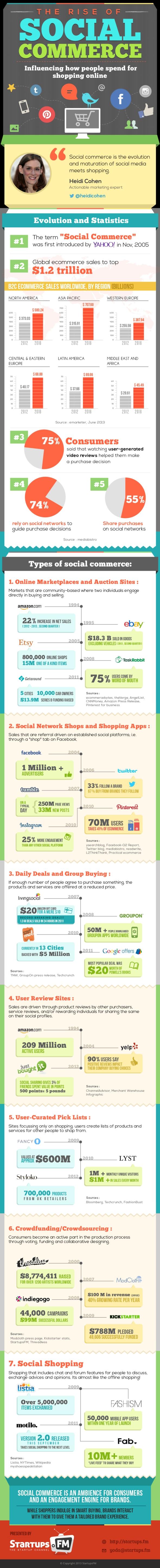 rise-of-social-commerce_523b4e2f32a07