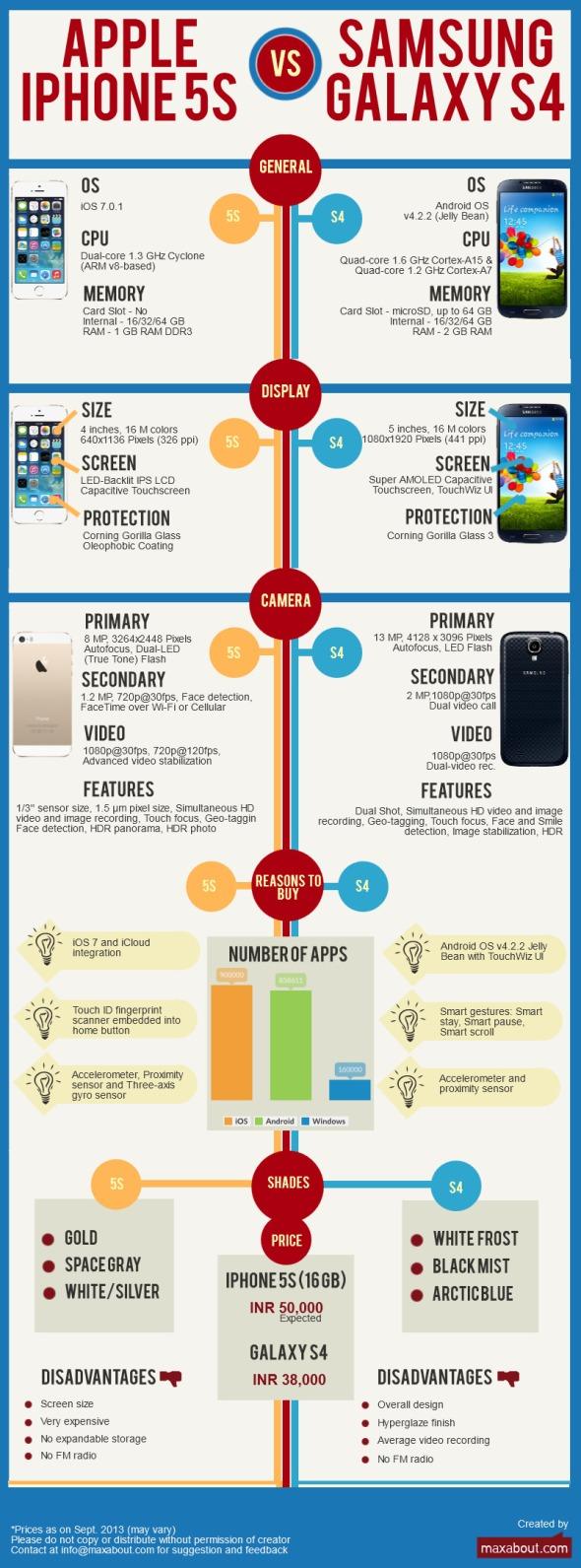 apple-iphone-5s-vs-samsung-galaxy-s4_5249676a7690c