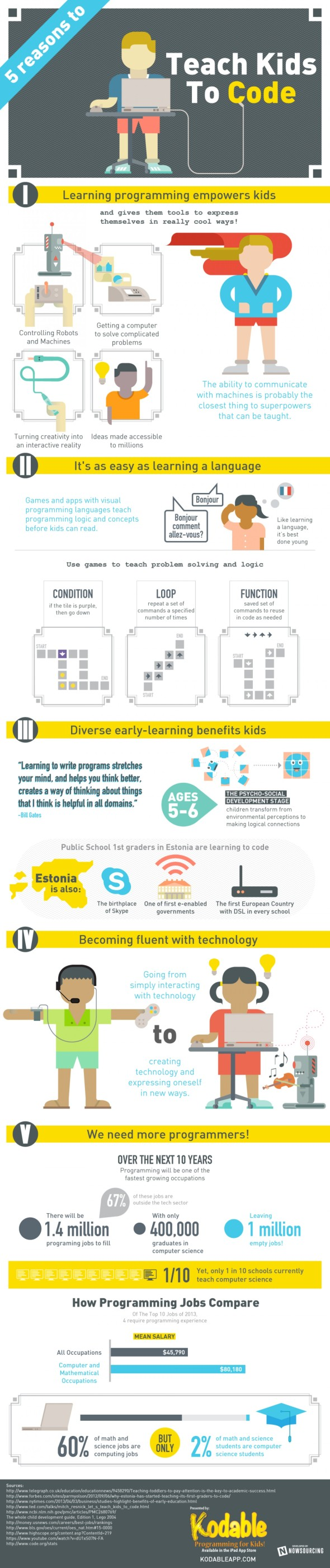 5-reasons-to-teach-kids-to-code_525c170a49149_w1500.png