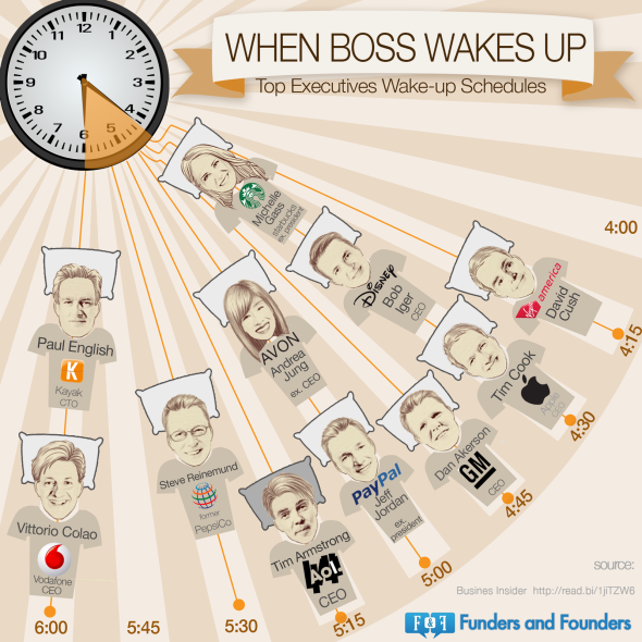 top-executives-wakeup-schedule_528b8913cd7f5